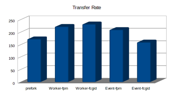 transfer-rate